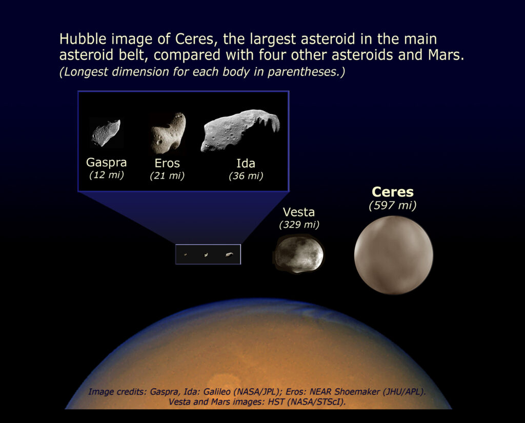 Hubble image of Ceres, the largest asteroid in the main asteroid belt, compared with four other asteroids (Gaspra, Eros, Ida and Vesta) and Mars.