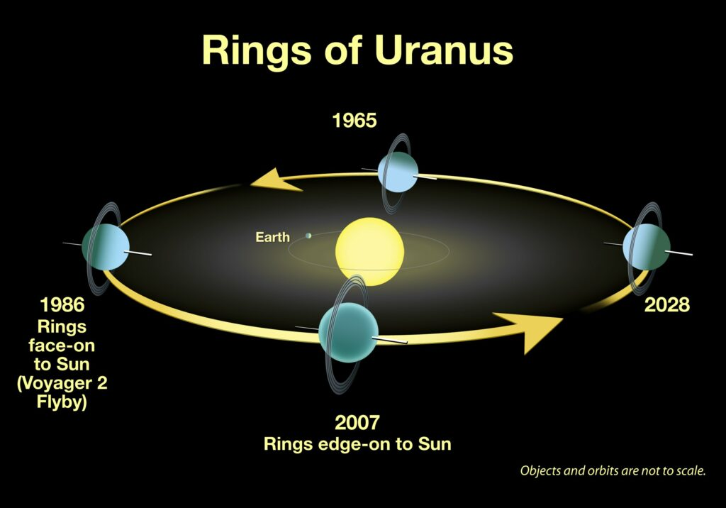 An illustration showing the position of the rings of Uranus from 1965 to 2028.