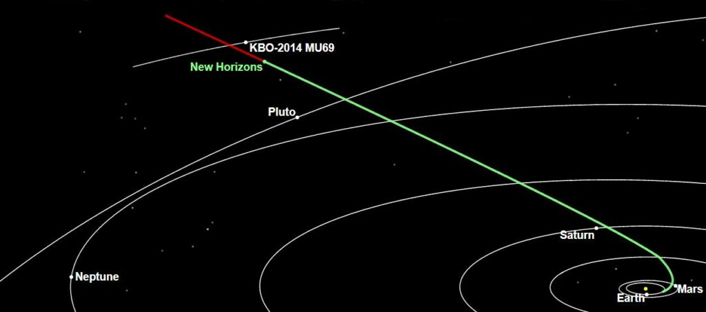 Chart showing how New horizons spacecraft altered course in 2017 to intercept Kuiper belt object 2014 MU 69