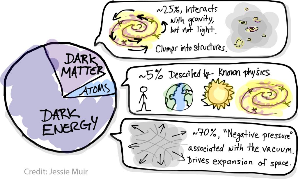 dark matter piechart cartoon
