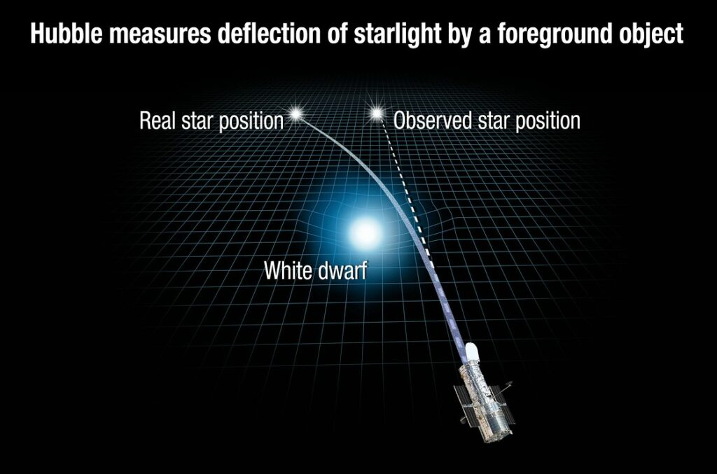 This illustration reveals how the gravity of a white dwarf warps space and bends the light of a distant star behind it. White dwarfs are the burned-out remnants of normal stars. The NASA/ESA Hubble Space Telescope captured images of the dead star, called Stein 2051 B, as it passed in front of a background star. During the close alignment, Stein 2051 B deflected the starlight, which appeared offset by about 2 milliarcseconds from its actual position. This deviation is so small that it is equivalent to observing an ant crawl across the surface of a 1€ coin from 2300 kilometres away. From this measurement, astronomers calculated that the white dwarf's mass is roughly 68 percent of the sun's mass. Stein 2051 B resides 17 light-years from Earth. The background star is about 5000 light-years away. The white dwarf is named for its discoverer, Dutch Roman Catholic priest and astronomer Johan Stein. Links: Einstein revisited Binary star system Stein 2051 (annotated) Release on Hubblesite