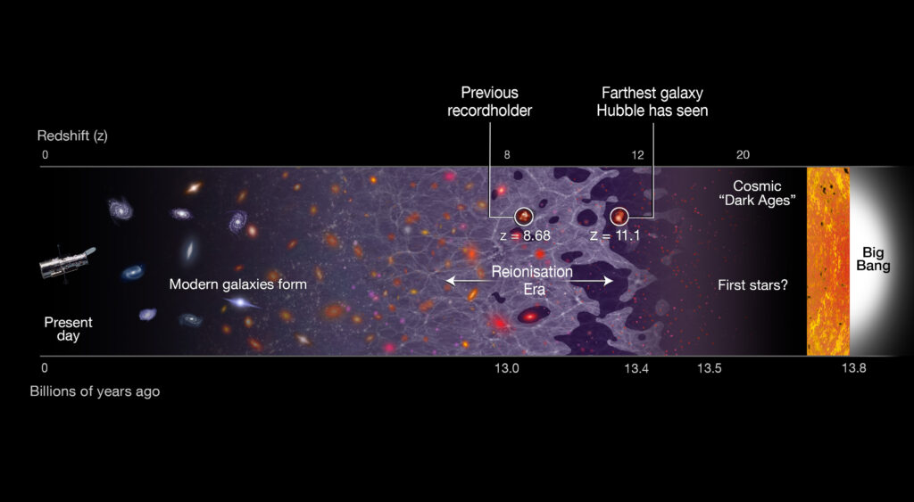 This illustration shows a timeline of the Universe, stretching from the present day (left) back to the Big Bang, 13.8 billion years ago (right). The newly discovered galaxy GN-z11 is the most distant galaxy discovered so far, at a redshift of 11.1, which corresponds to 400 million years after the Big Bang. The previous record holder's position is also identified. Its remote position puts GN-z11 at the beginning of the reionisation era. In this period starlight from the first galaxies started to heat and lift the fog of cold hydrogen gas filling the Universe. The previous record-holding galaxy was seen in the middle of this epoch, about 150 million years later.