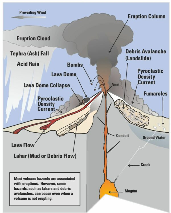 Diagram showing lots of volcano science concepts; Image credit: adapted from USGS